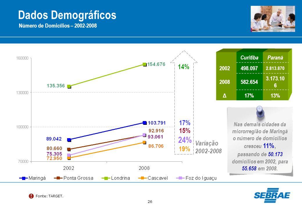 passando de 50.173 domicílios em 2002, para 55.658 em 2008.