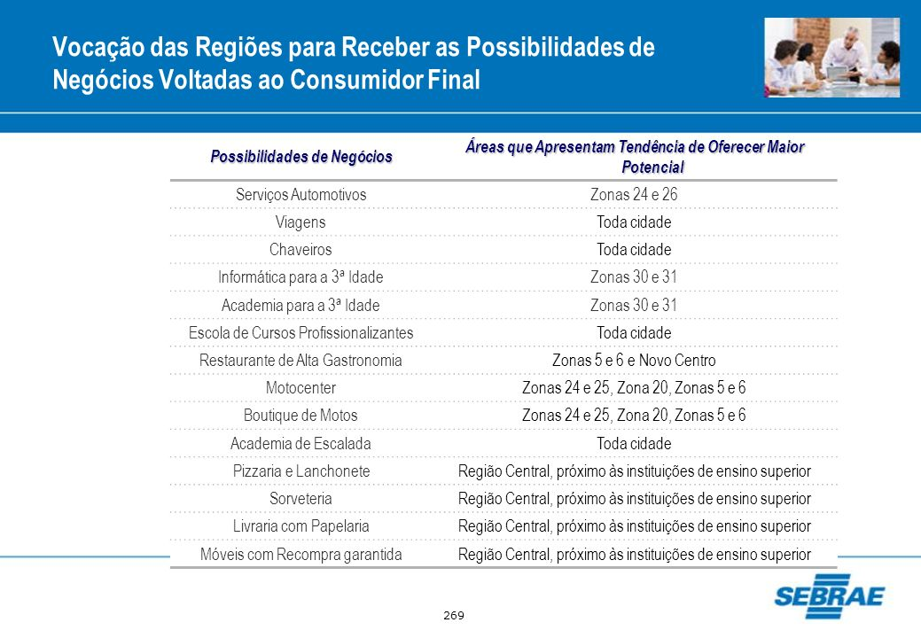 Vocação das Regiões para Receber as Possibilidades de Negócios Voltadas ao Consumidor Final