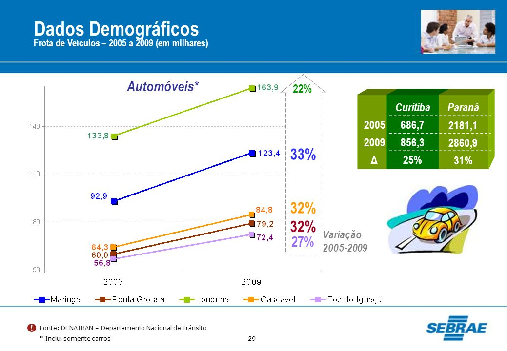 Dados Demográficos 33% 32% 32% Automóveis* 27% 22% Curitiba Paraná