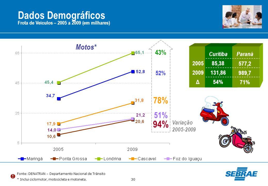 Dados Demográficos 94% 78% 51% Motos* 43% 52% Curitiba Paraná 2005