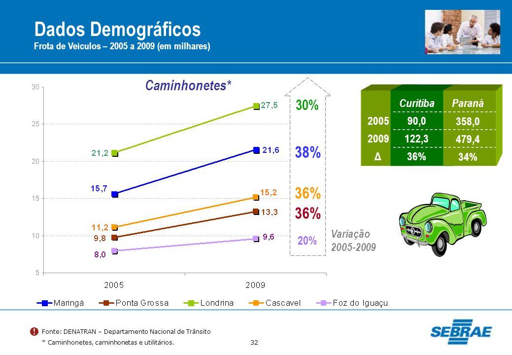 Dados Demográficos 38% 36% 36% Caminhonetes* 30% 20% Curitiba Paraná