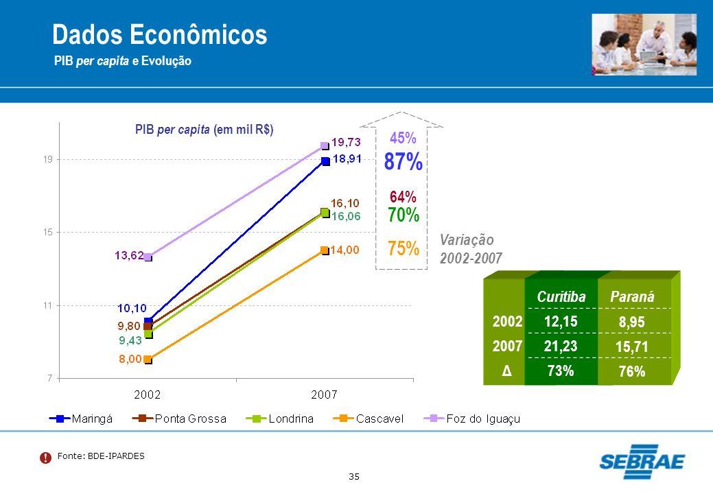 PIB per capita (em mil R$)
