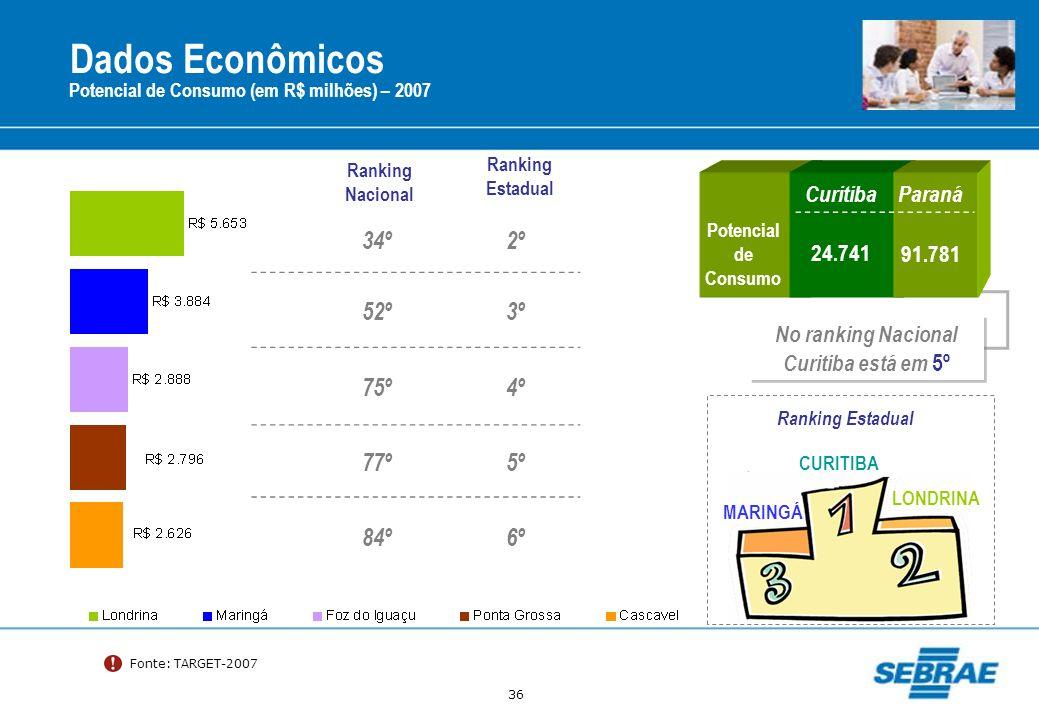 No ranking Nacional Curitiba está em 5º