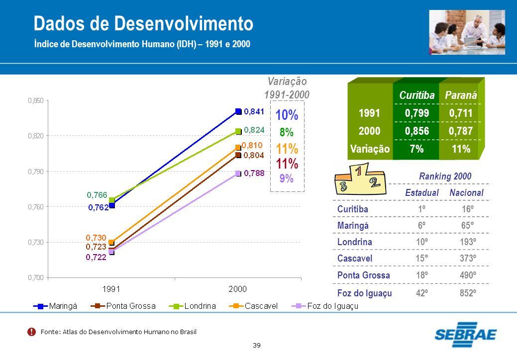 Dados de Desenvolvimento