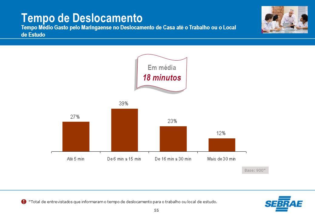 Tempo de Deslocamento 18 minutos Em média