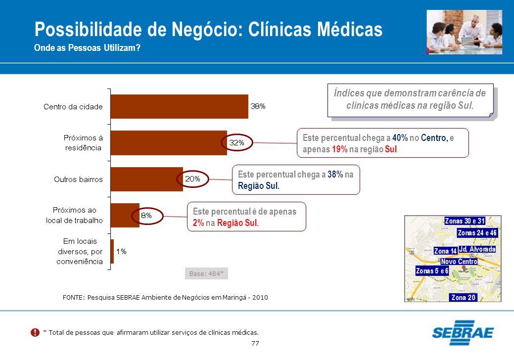 Índices que demonstram carência de clínicas médicas na região Sul.
