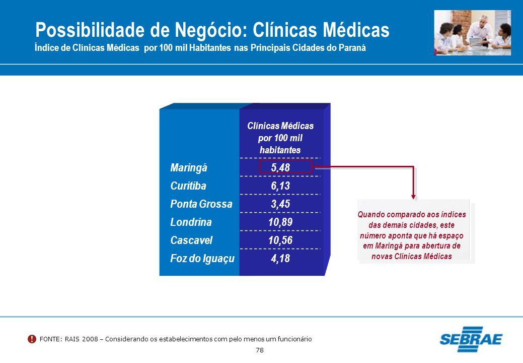 Possibilidade de Negócio: Clínicas Médicas