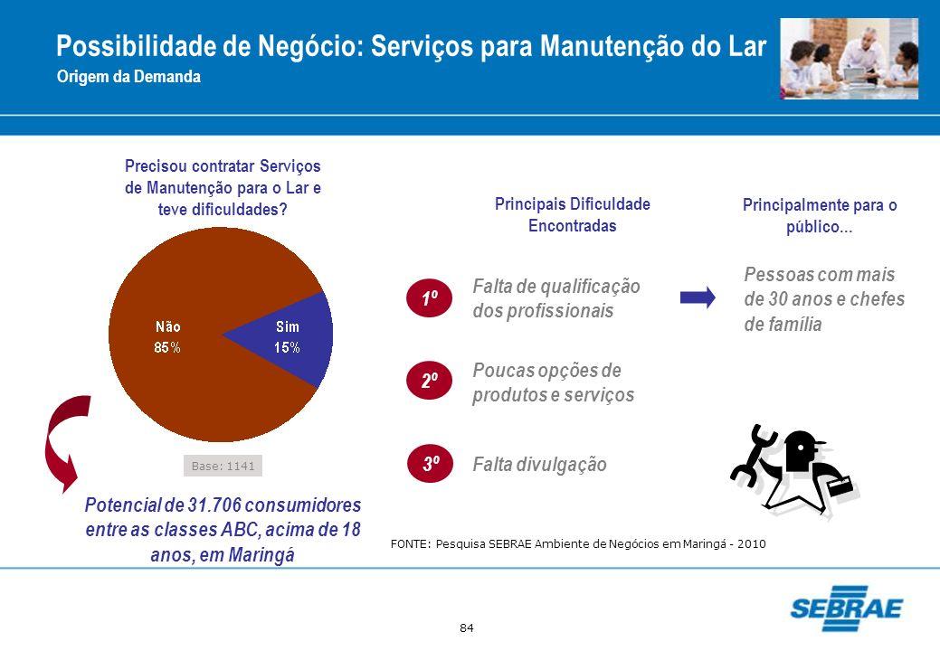 Possibilidade de Negócio: Serviços para Manutenção do Lar