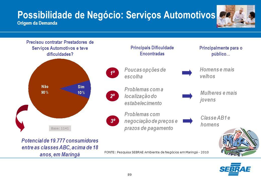 Possibilidade de Negócio: Serviços Automotivos