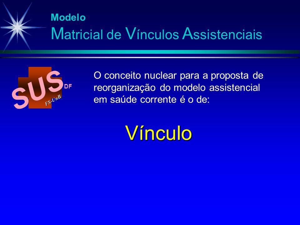 SUS Vínculo Modelo Matricial de Vínculos Assistenciais