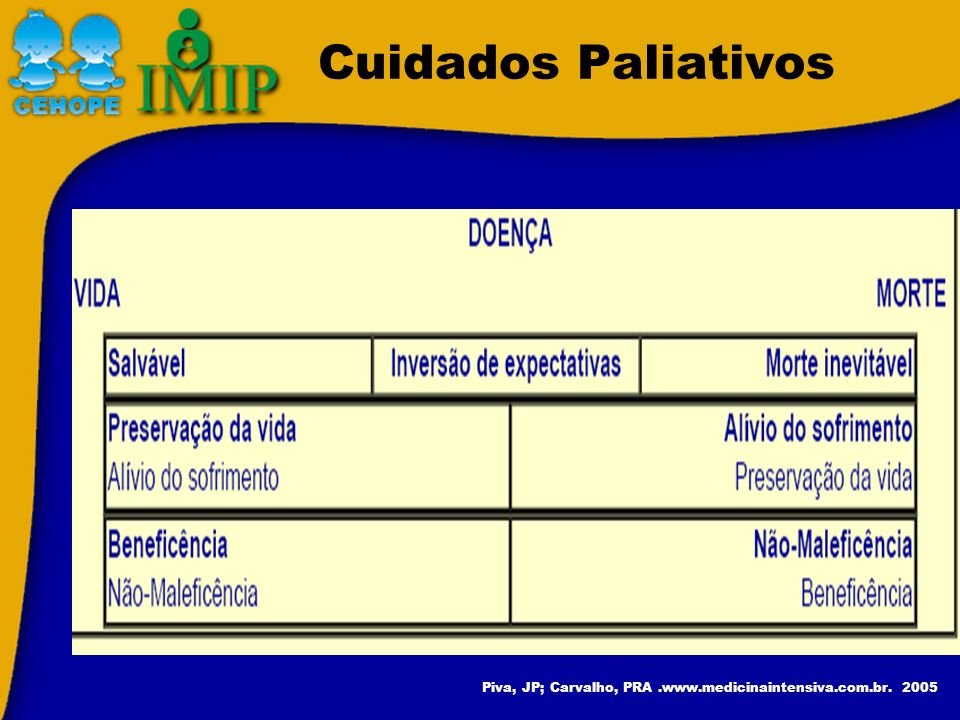 Cuidados Paliativos Piva, JP; Carvalho, PRA .www.medicinaintensiva.com.br. 2005