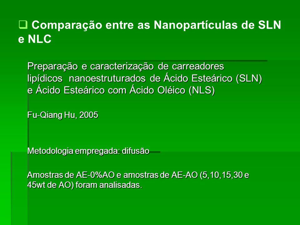 Comparação entre as Nanopartículas de SLN e NLC