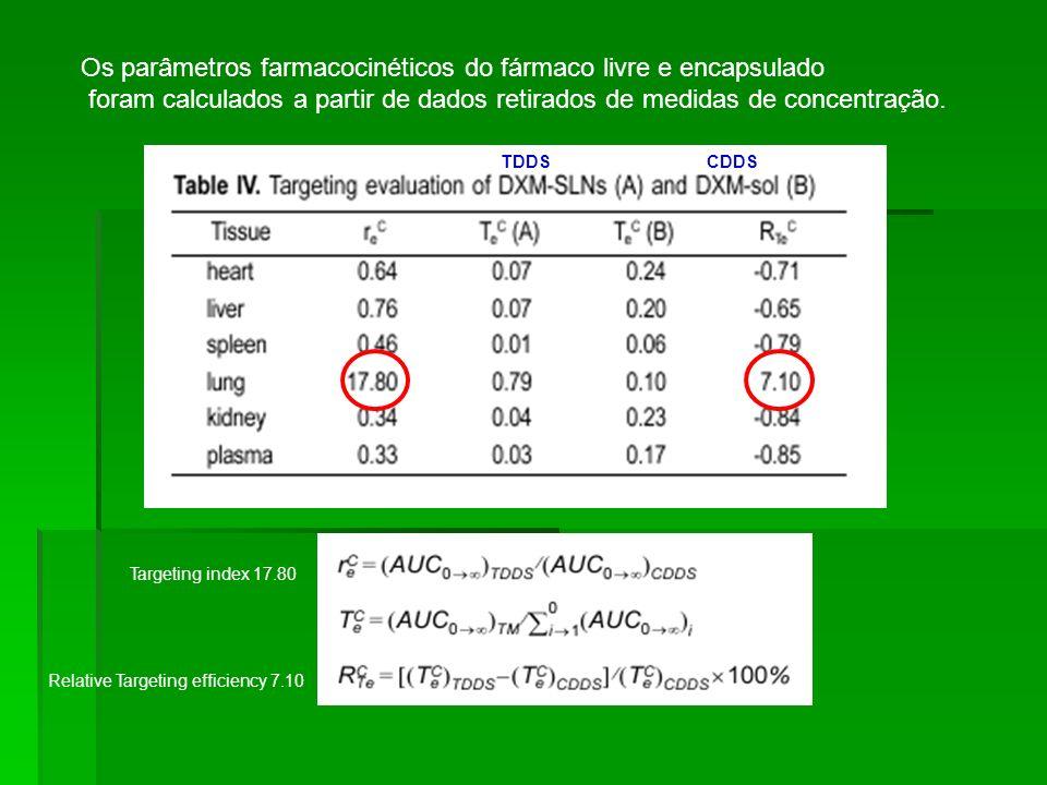 Os parâmetros farmacocinéticos do fármaco livre e encapsulado