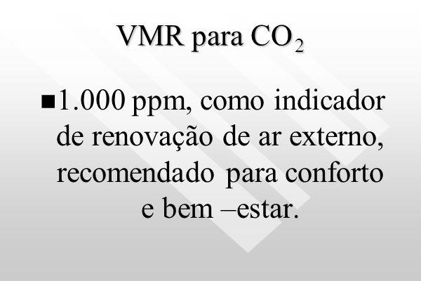 VMR para CO 2 1.000 ppm, como indicador de renovação de ar externo, recomendado para conforto e bem –estar.