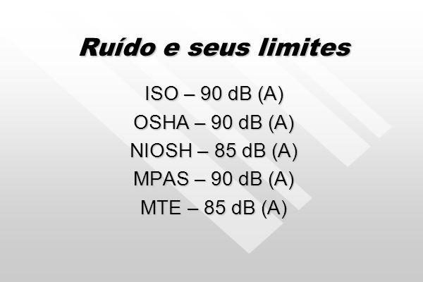 Ruído e seus limites ISO – 90 dB (A) OSHA – 90 dB (A)