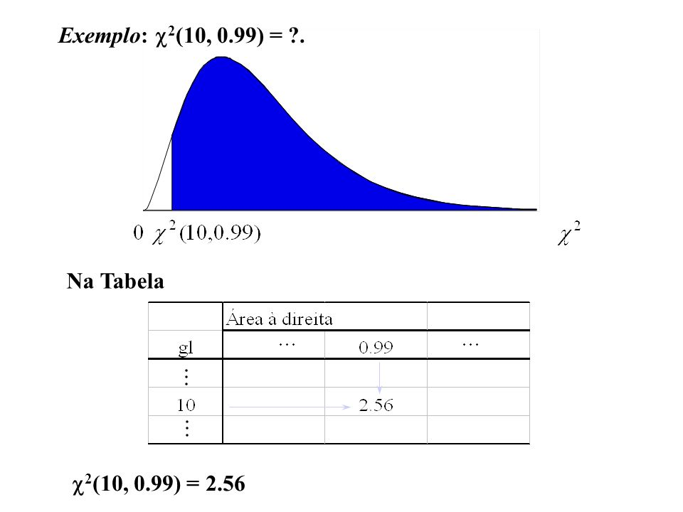 Exemplo: c2(10, 0.99) = . Na Tabela c2(10, 0.99) = 2.56
