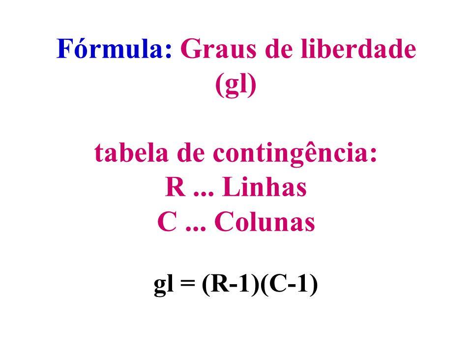 Fórmula: Graus de liberdade (gl) tabela de contingência: R. Linhas C