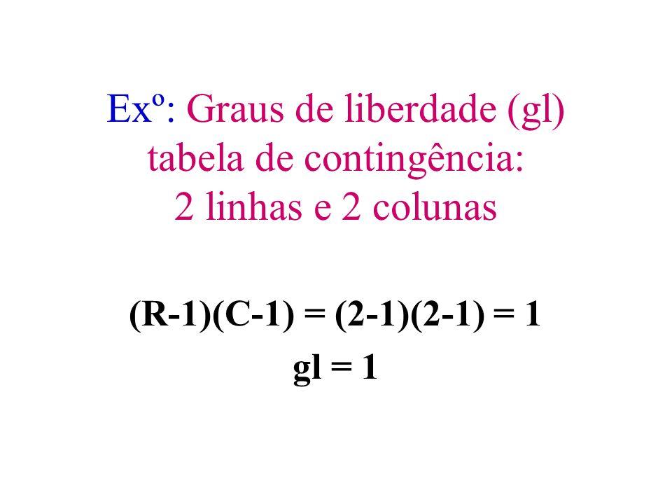 Exº: Graus de liberdade (gl) tabela de contingência: