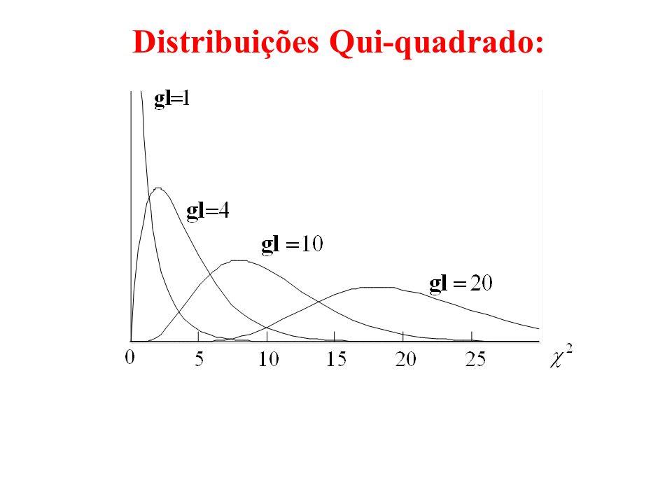 Distribuições Qui-quadrado: