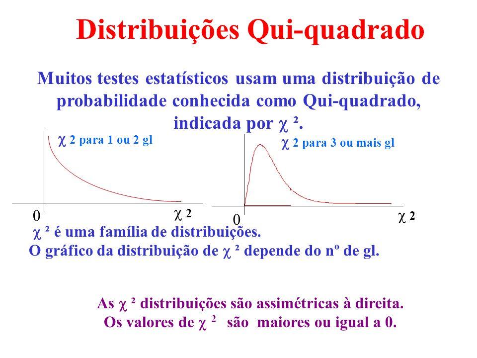 Distribuições Qui-quadrado