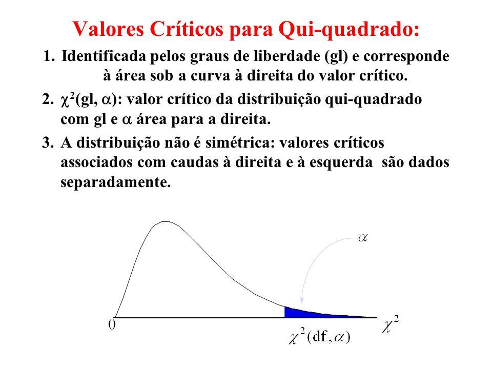 Valores Críticos para Qui-quadrado: