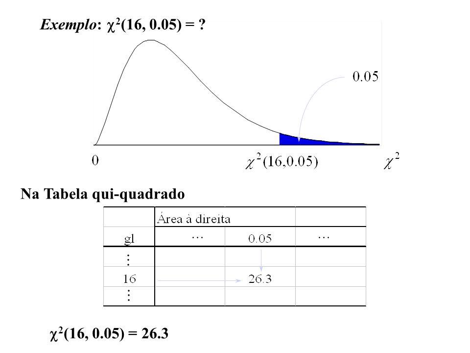 Exemplo: c2(16, 0.05) = Na Tabela qui-quadrado c2(16, 0.05) = 26.3