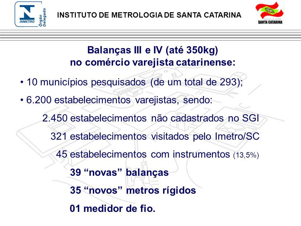 Balanças III e IV (até 350kg) no comércio varejista catarinense: