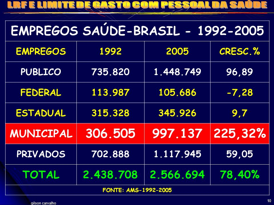 EMPREGOS SAÚDE-BRASIL - 1992-2005