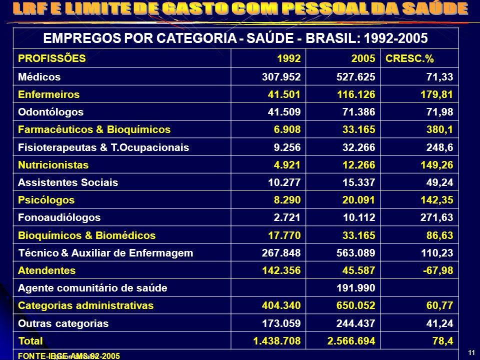 EMPREGOS POR CATEGORIA - SAÚDE - BRASIL: 1992-2005