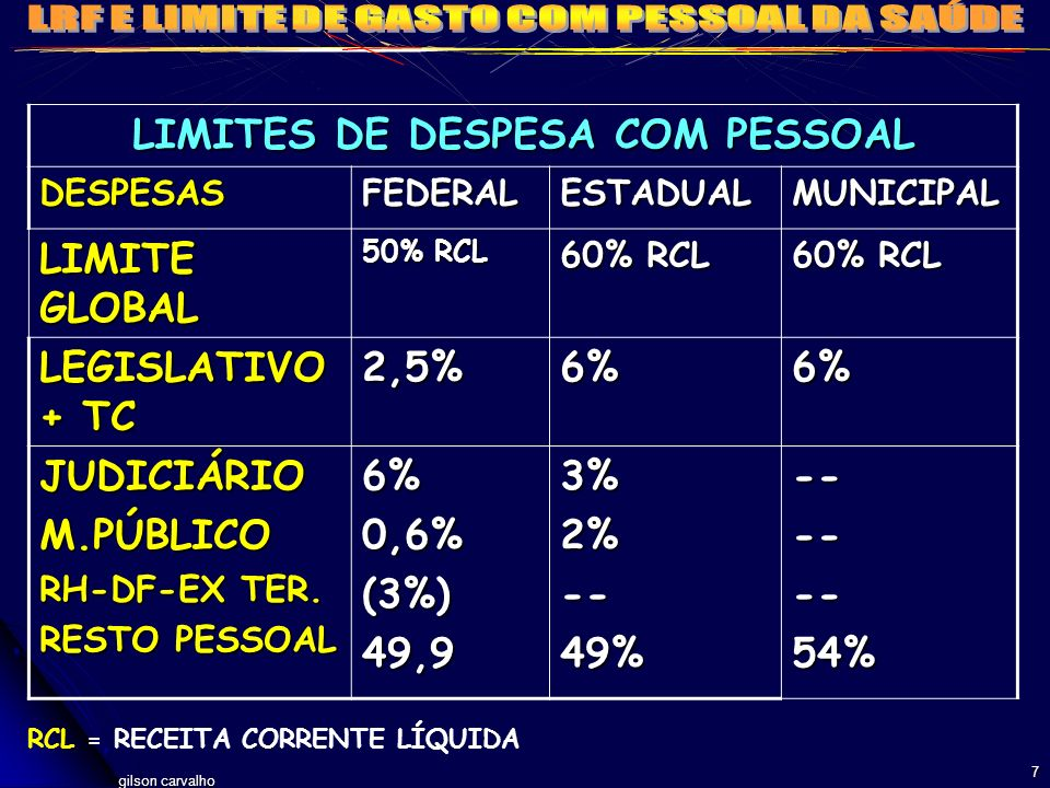 LIMITES DE DESPESA COM PESSOAL