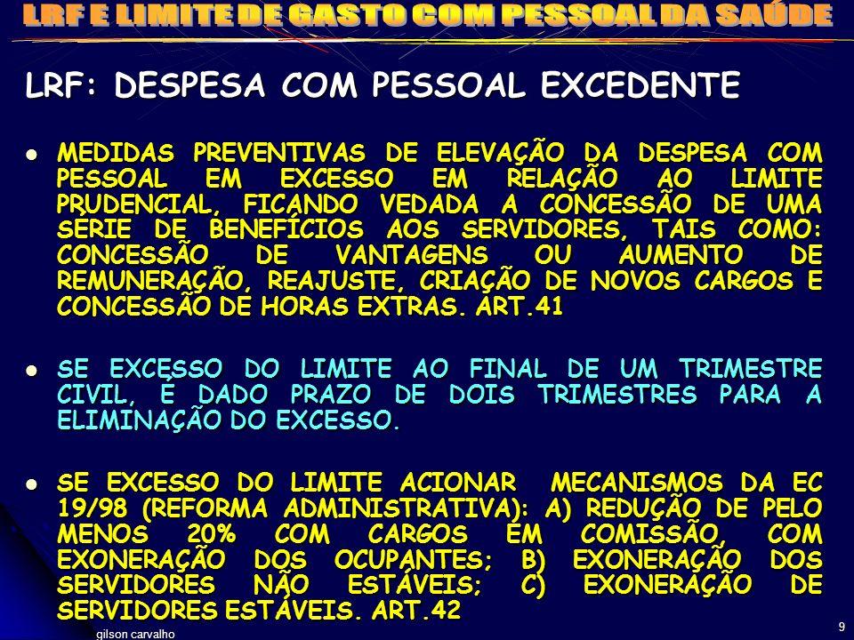 LRF: DESPESA COM PESSOAL EXCEDENTE