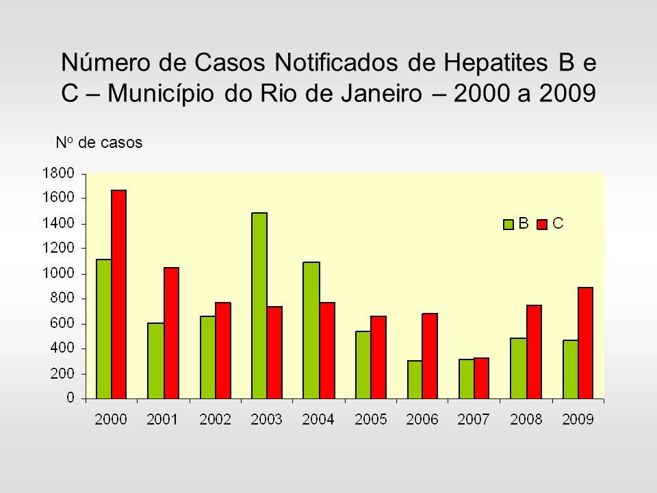 Número de Casos Notificados de Hepatites B e C – Município do Rio de Janeiro – 2000 a 2009