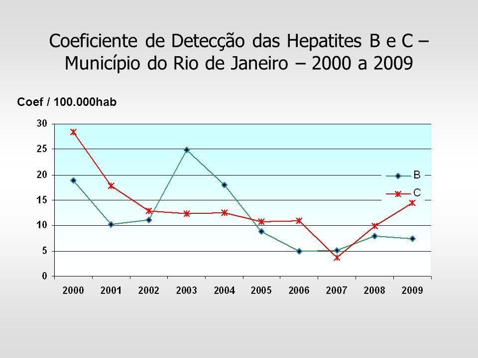 Coeficiente de Detecção das Hepatites B e C – Município do Rio de Janeiro – 2000 a 2009