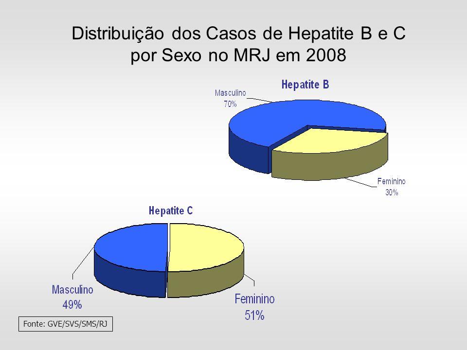 Distribuição dos Casos de Hepatite B e C por Sexo no MRJ em 2008