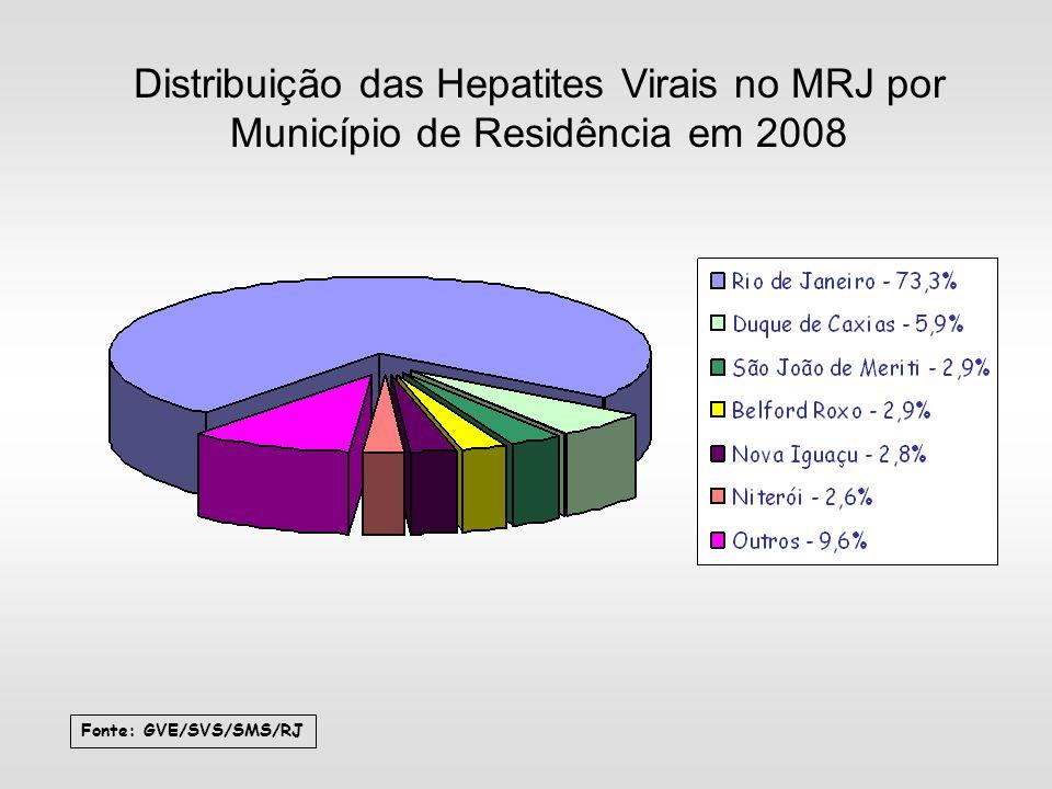 Distribuição das Hepatites Virais no MRJ por Município de Residência em 2008