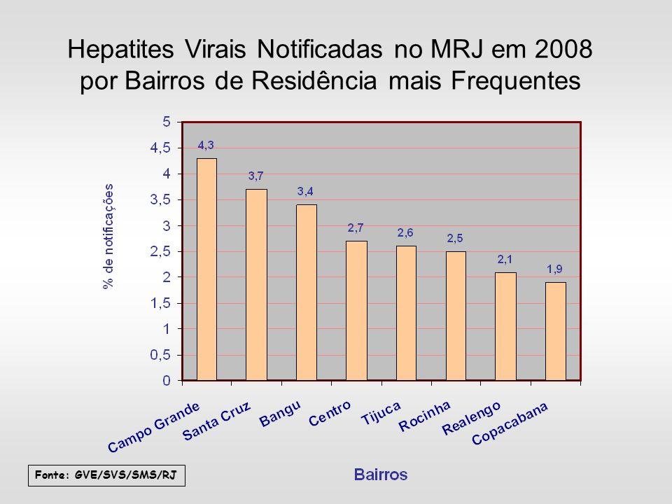 Hepatites Virais Notificadas no MRJ em 2008 por Bairros de Residência mais Frequentes