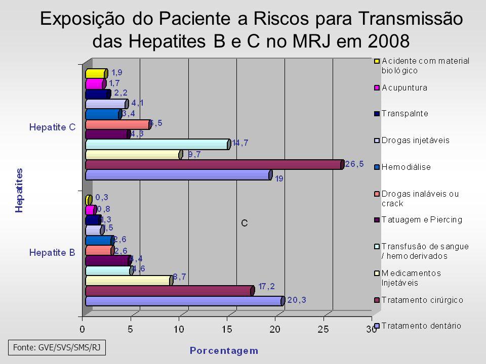 Exposição do Paciente a Riscos para Transmissão das Hepatites B e C no MRJ em 2008