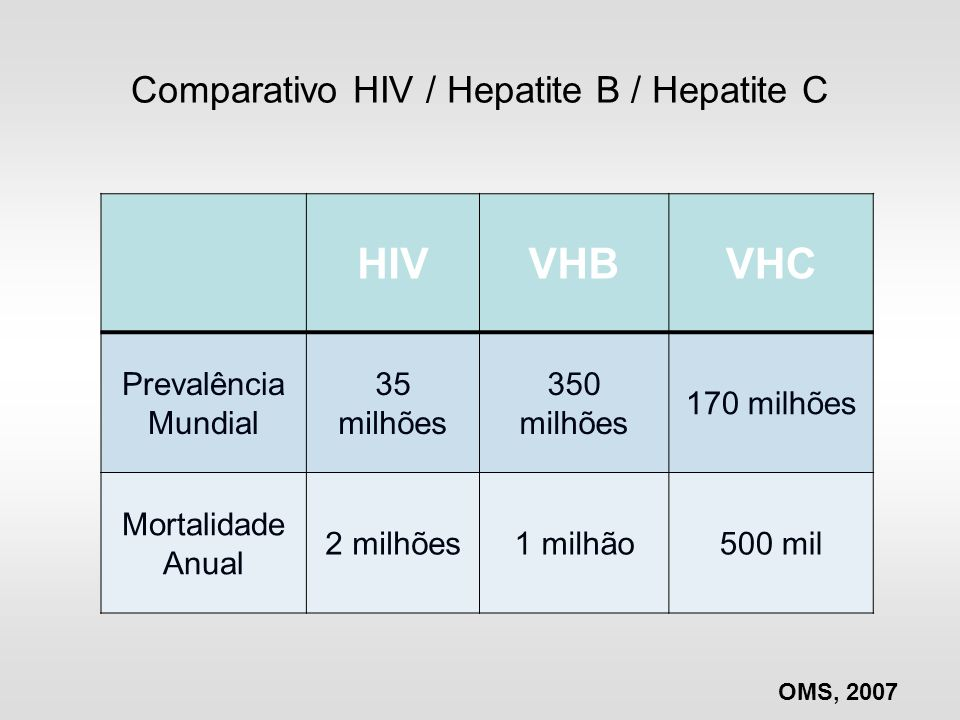 Comparativo HIV / Hepatite B / Hepatite C