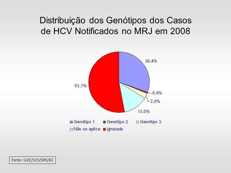 Distribuição dos Genótipos dos Casos de HCV Notificados no MRJ em 2008