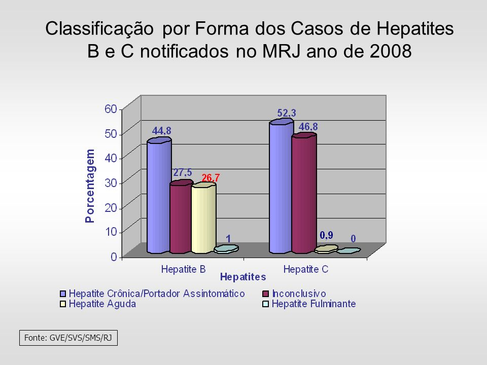 Classificação por Forma dos Casos de Hepatites B e C notificados no MRJ ano de 2008