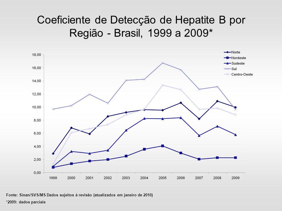 Coeficiente de Detecção de Hepatite B por Região - Brasil, 1999 a 2009*