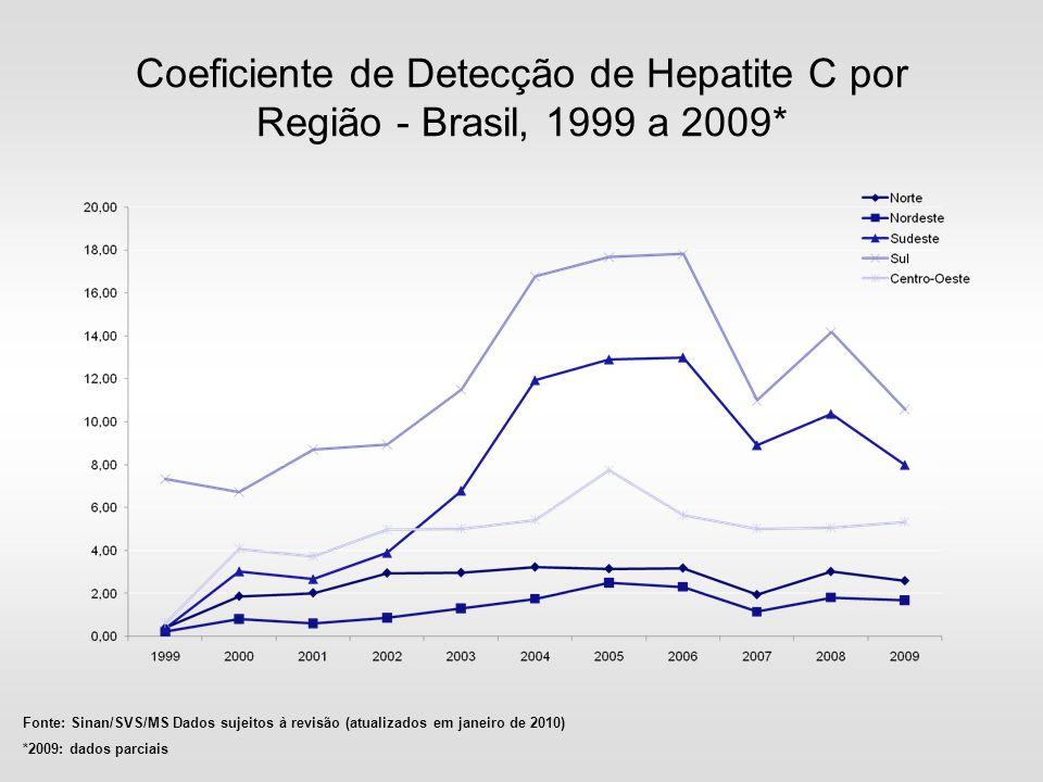 Coeficiente de Detecção de Hepatite C por Região - Brasil, 1999 a 2009*