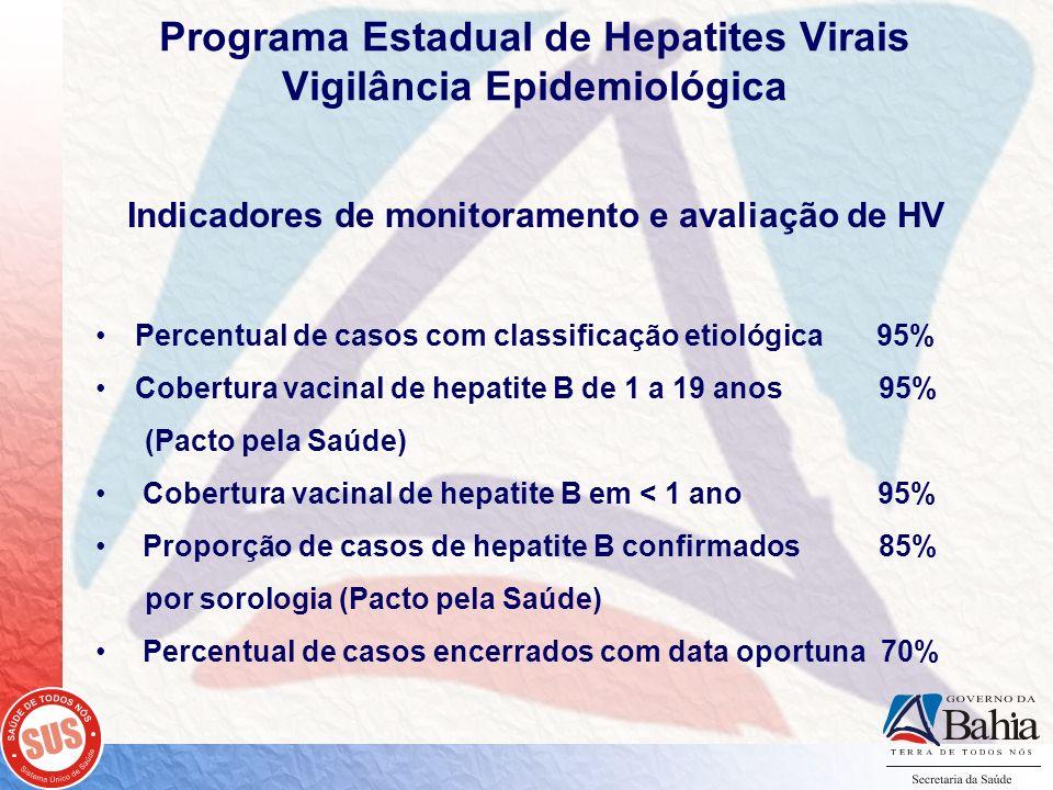 Programa Estadual de Hepatites Virais Vigilância Epidemiológica