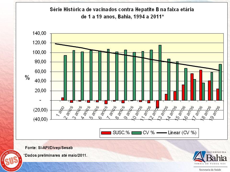 *Dados preliminares até maio/2011.