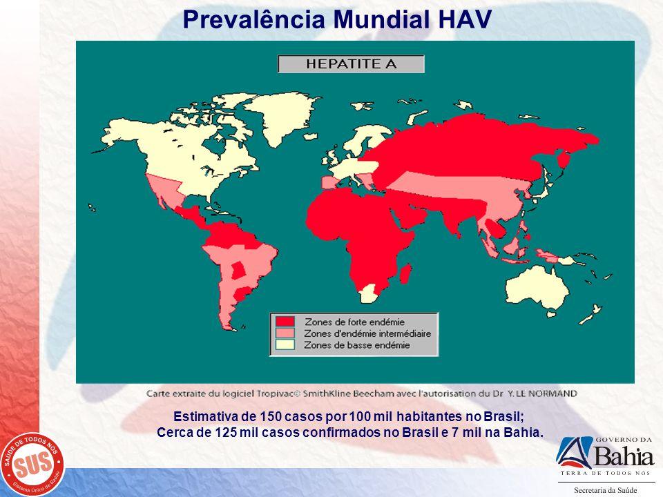 Prevalência Mundial HAV