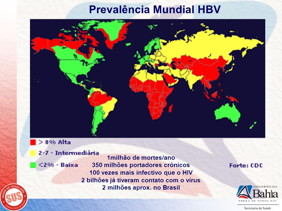 Prevalência Mundial HBV