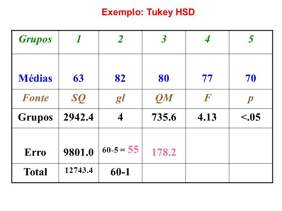 Grupos 1 2 3 4 5 Médias 63 82 80 77 70 Fonte SQ gl QM F p 2942.4 735.6