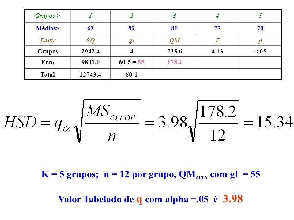 K = 5 grupos; n = 12 por grupo, QMerro com gl = 55
