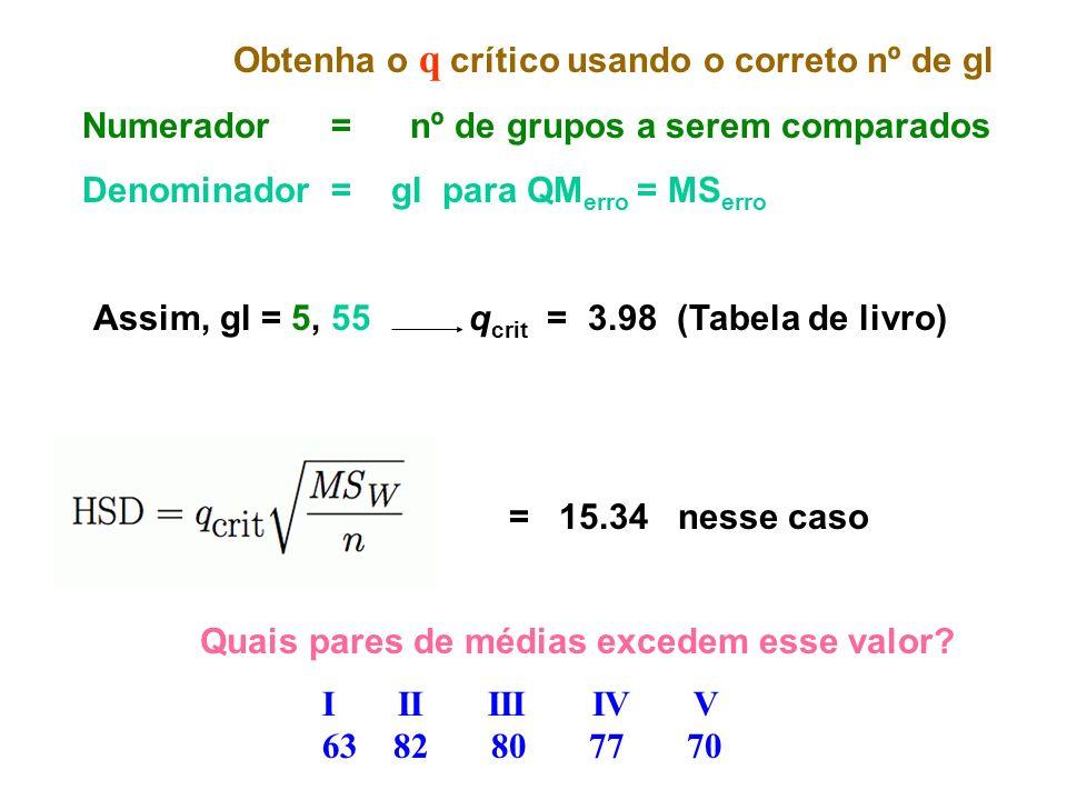Obtenha o q crítico usando o correto nº de gl