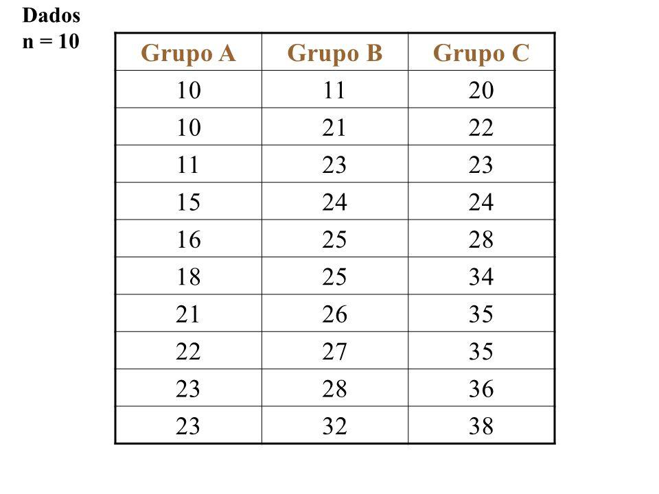 Dados n = 10 Grupo A Grupo B Grupo C 10 11 20 21 22 23 15 24 16 25 28 18 34 26 35 27 36 32 38